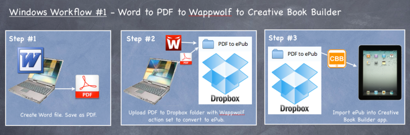 Word, Wappwolf, Dropbox workflow