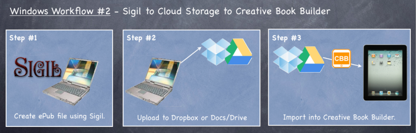 Sigil to Cloud Storage to Creative Book Builder