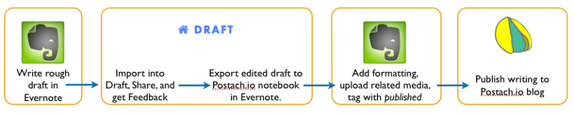 Evernote-Draft-Postach.io Workflow